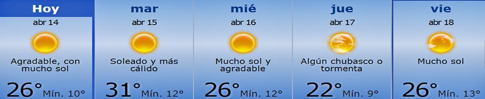 Animo Valencia - Climat